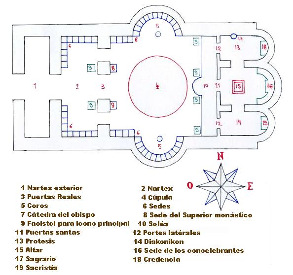 Simbolismo En El Templo